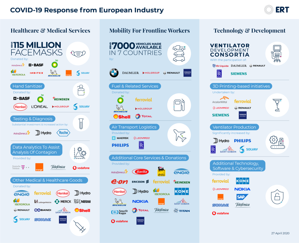 covid-19 response from European Industry